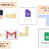【Google Apps Script (GAS)】GoogleフォームでThankYouメールを自動返信する